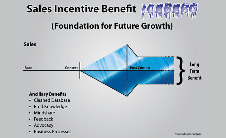 Sales Incentive Benefit infographic