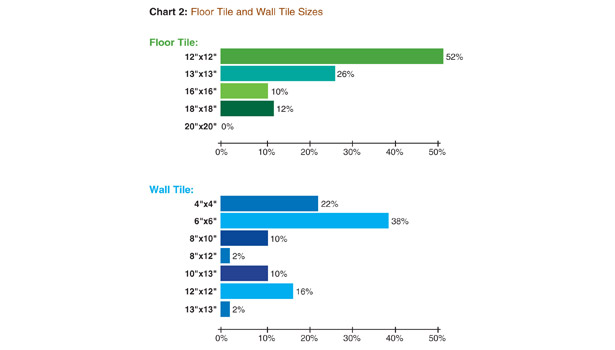 2013 Market Trends Report: Tile & Stone