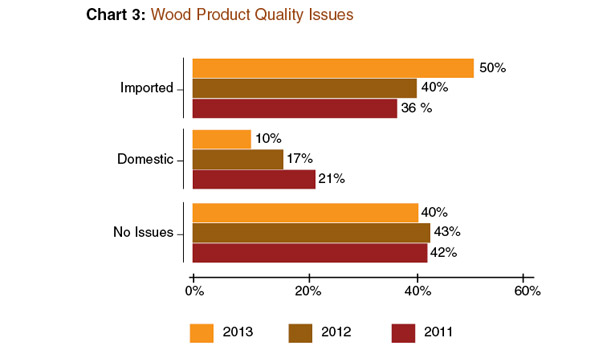 Market Trends: A Hard Look at Hardwood