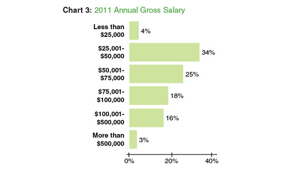 The 2012 Floor Trends Salary and Benefits Study