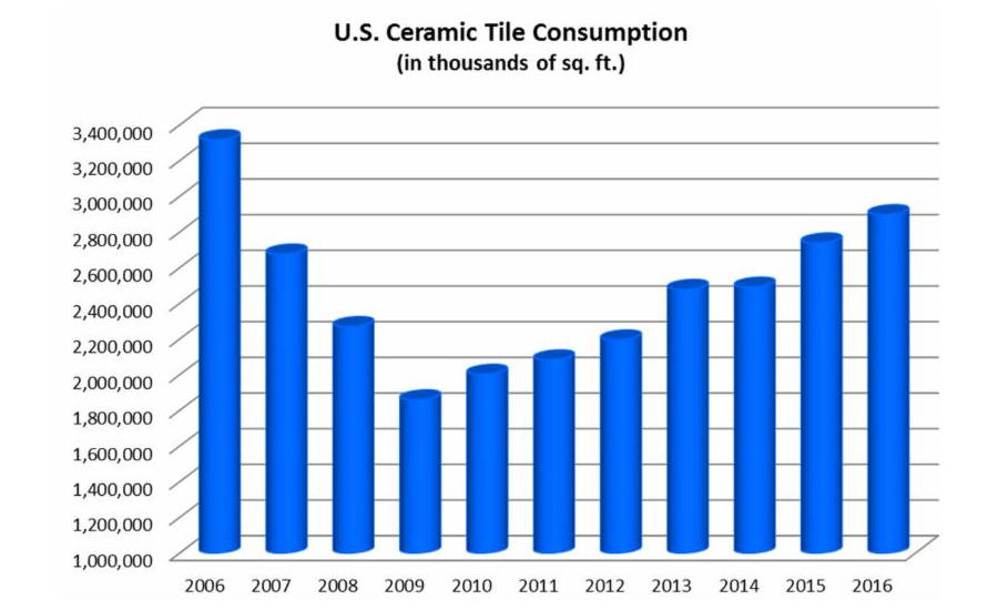 2016 Ceramic Tile Industry Update | 2017-05-04 | Floor Trends Magazine