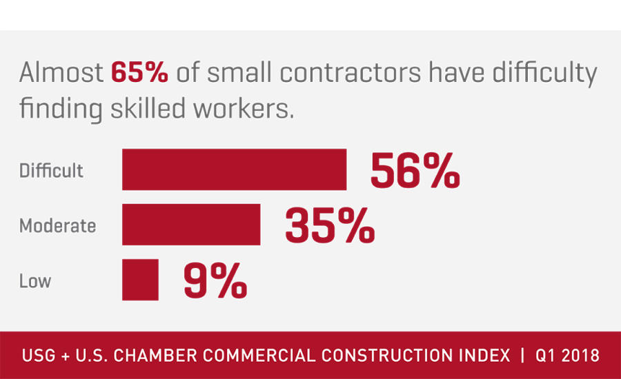 USG-commercial-construction-index.jpg