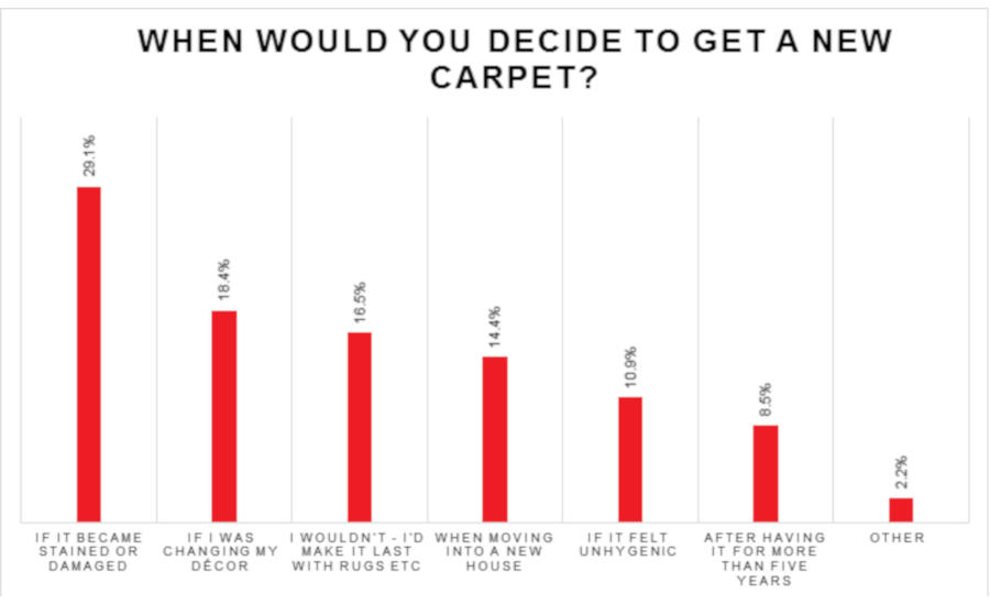 United-Carpets-Graph.jpg
