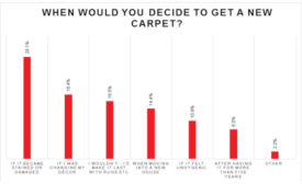 United-Carpet-Graph