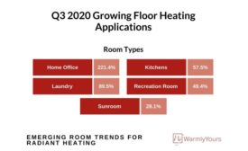 heat trends